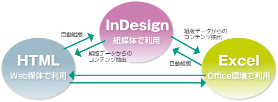 Excel To InDesignイメージ図